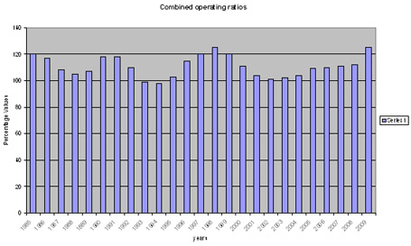combined operating ratios